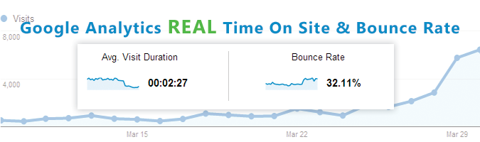 Google Analytics Time On Site and Bounce Rate
