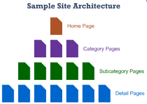 Organize your SEO web architecture