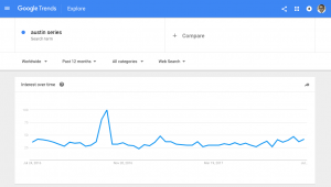 Austin Series with Google Trends