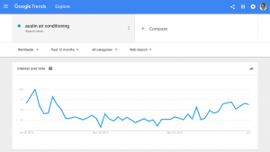 Austin Air Conditioning with Google Trends