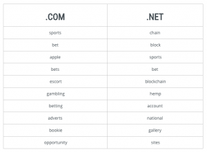 Verisign's Trending Keywords Report for May