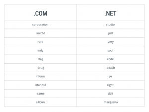 Verisign's Top Keywords in .com and .net - October 2018