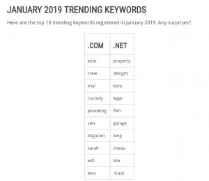 Verisign's Trending Keywords Report for January 2019