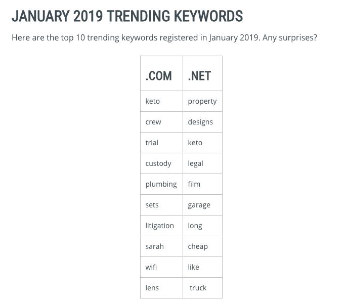 Verisign's Trending Keywords Report for January 2019
