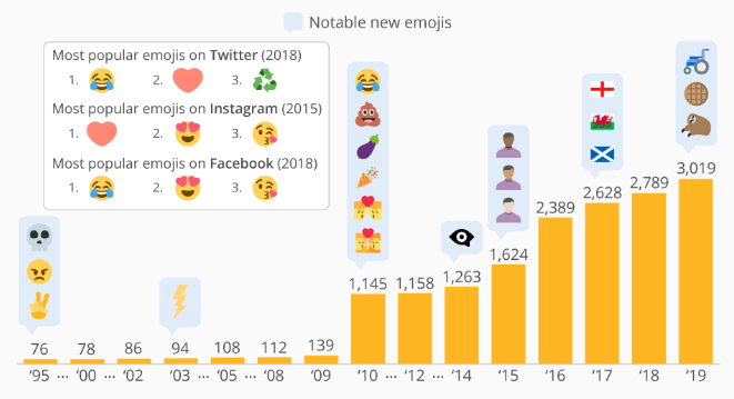 Year-Over-Year Emoji Growth