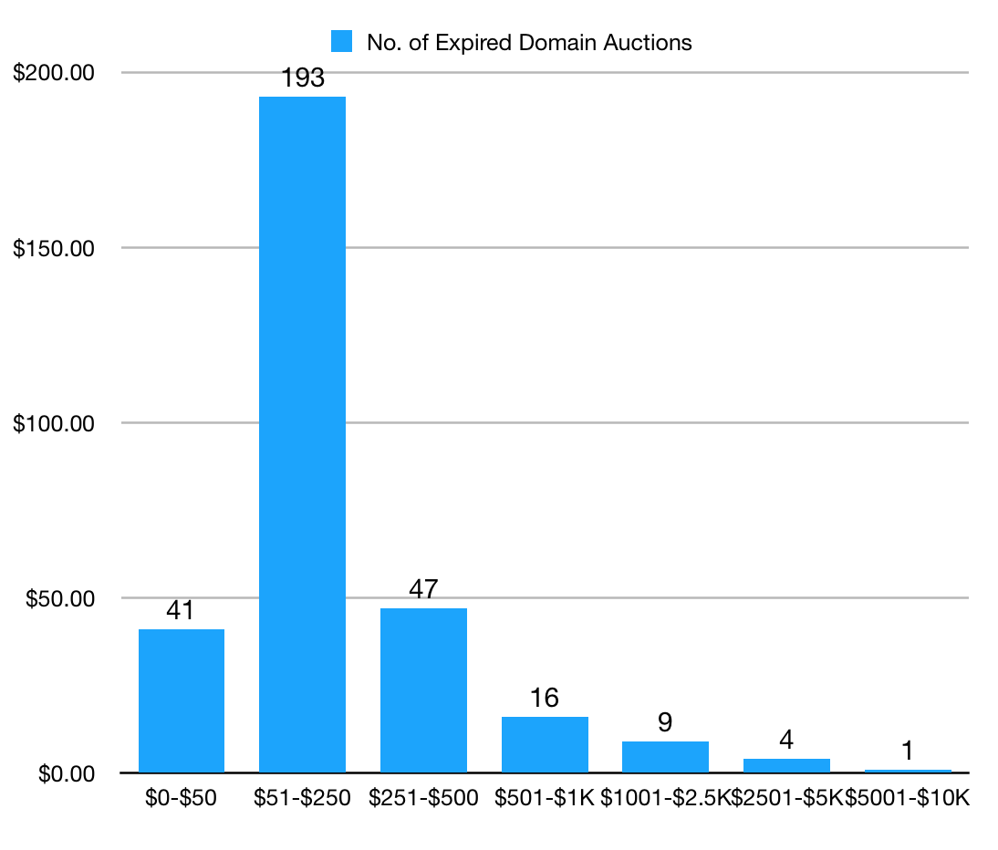 GoDaddy Didn't Win Expired Domain Auction Data